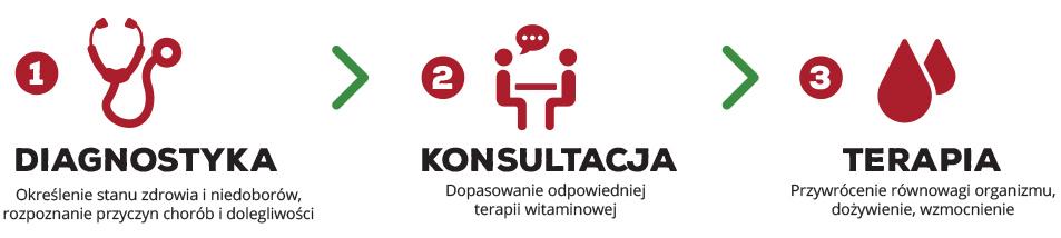 witaminy dożylnie Warszawa, detoksykacja organizmu